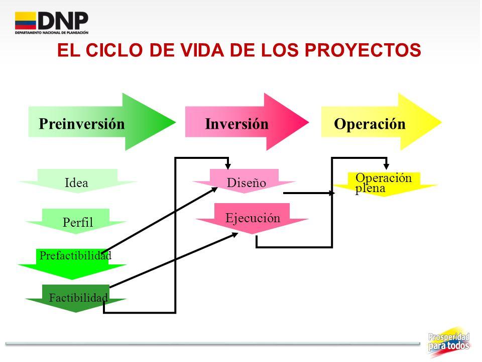 EL CICLO DE VIDA DE LOS PROYECTOS PreinversiónInversión Operación Idea Perfil Prefactibilidad Factibilidad Diseño Ejecución Operación plena