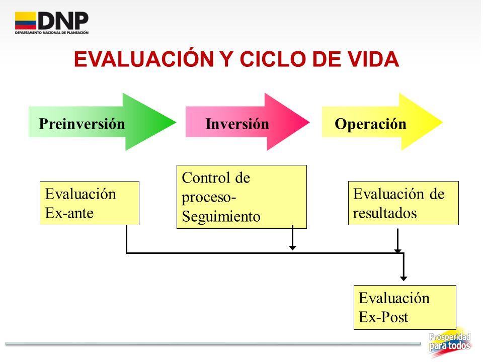 PreinversiónInversión Operación Evaluación Ex-ante Control de proceso- Seguimiento Evaluación de resultados Evaluación Ex-Post EVALUACIÓN Y CICLO DE V