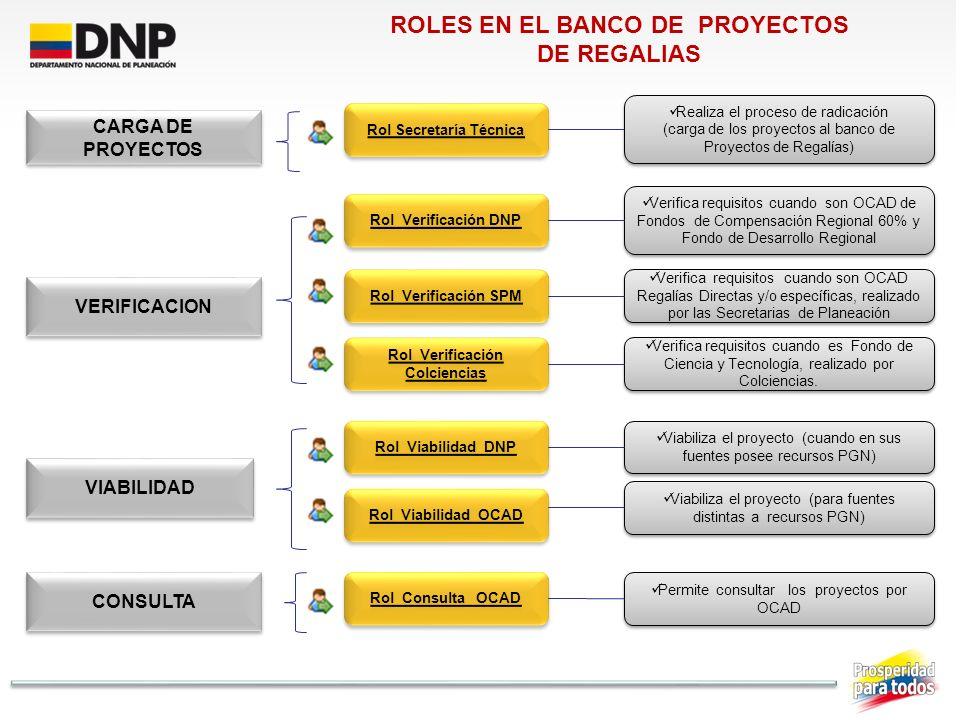 CARGA DE PROYECTOS VERIFICACION VIABILIDAD Rol Secretaría Técnica Rol Verificación DNP Rol Verificación SPM Rol Verificación Colciencias Rol Viabilida