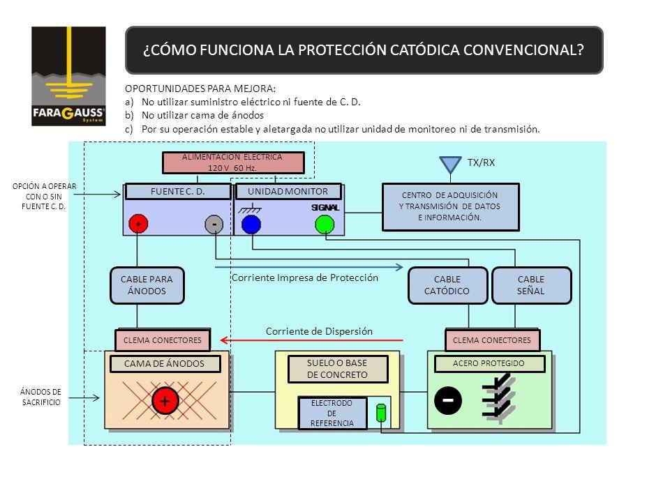 ¿CÓMO FUNCIONA LA PROTECCIÓN CATÓDICA CONVENCIONAL? ALIMENTACIÓN ELÉCTRICA 120 V 60 Hz. FUENTE C. D.UNIDAD MONITOR CENTRO DE ADQUISICIÓN Y TRANSMISIÓN