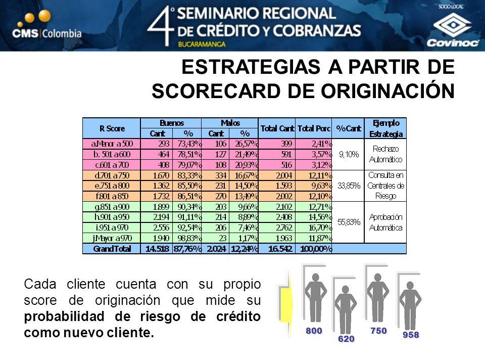 ESTRATEGIAS A PARTIR DE SCORECARD DE ORIGINACIÓN Cada cliente cuenta con su propio score de originación que mide su probabilidad de riesgo de crédito