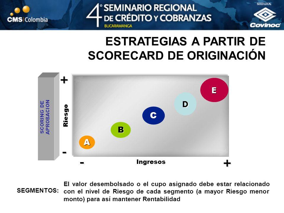 A C D E Riesgo - + Ingresos - + B El valor desembolsado o el cupo asignado debe estar relacionado con el nivel de Riesgo de cada segmento (a mayor Rie