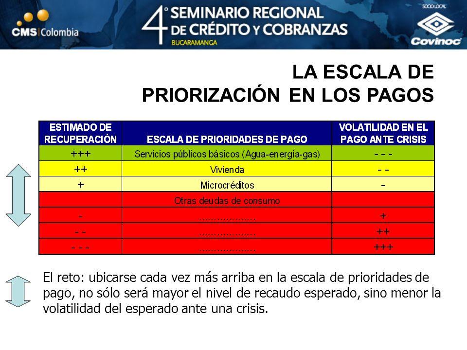 LA ESCALA DE PRIORIZACIÓN EN LOS PAGOS El reto: ubicarse cada vez más arriba en la escala de prioridades de pago, no sólo será mayor el nivel de recau