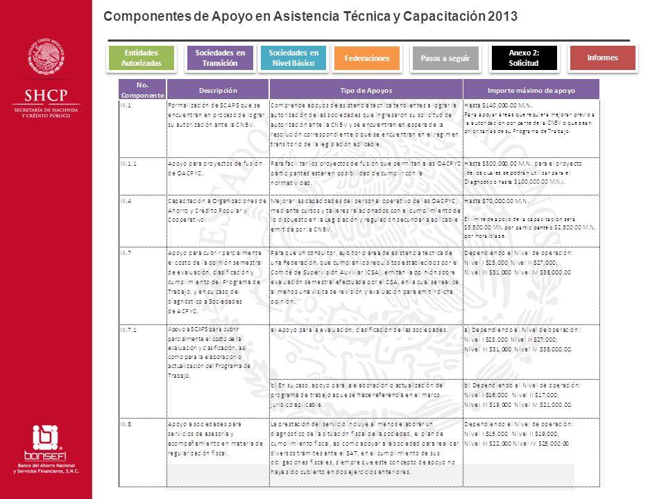 Componentes de Apoyo en Asistencia Técnica y Capacitación 2013 Entidades Autorizadas Entidades Autorizadas Sociedades en Transición Sociedades en Tran