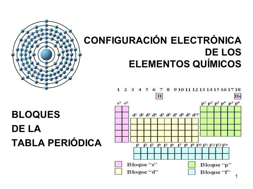 3º Regla: Electrones / Subnivel 1 1,3 1,3,5 1,3,5,7 1,3,5,7 1,3,5 1,3 1 2 3 4 5 6 7 22,62,6,10 2,6,10,14 2,6,10 2,6 12