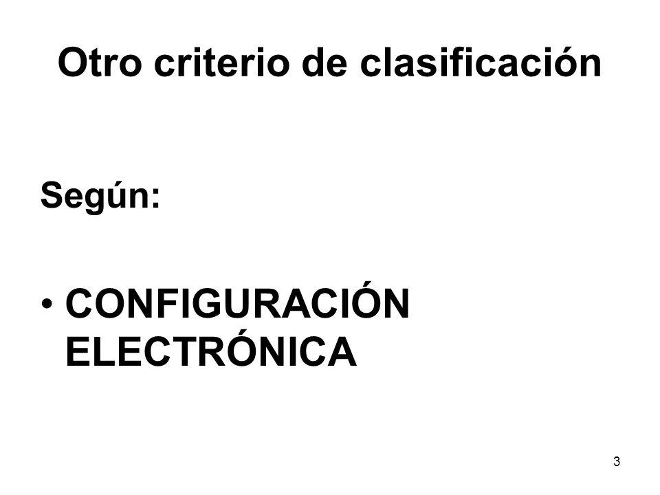 Configuración electrónica: Definición Ordenamiento de los electrones en la corteza del átomo neutro.