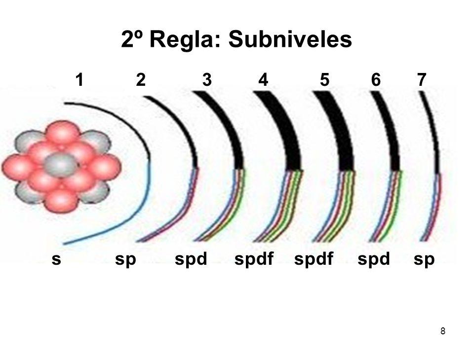 Configuración electrónica: 3º Regla- Orbitales/ Subnivel SubnivelOrbitales s1 p3 d5 f7 9