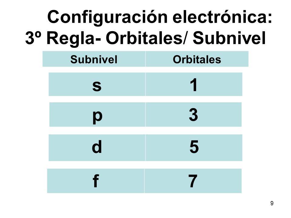 3º Regla: Orbitales 1 2 3 4 5 6 7 11,31,3,51,3,5,7 1,3,51,3 10