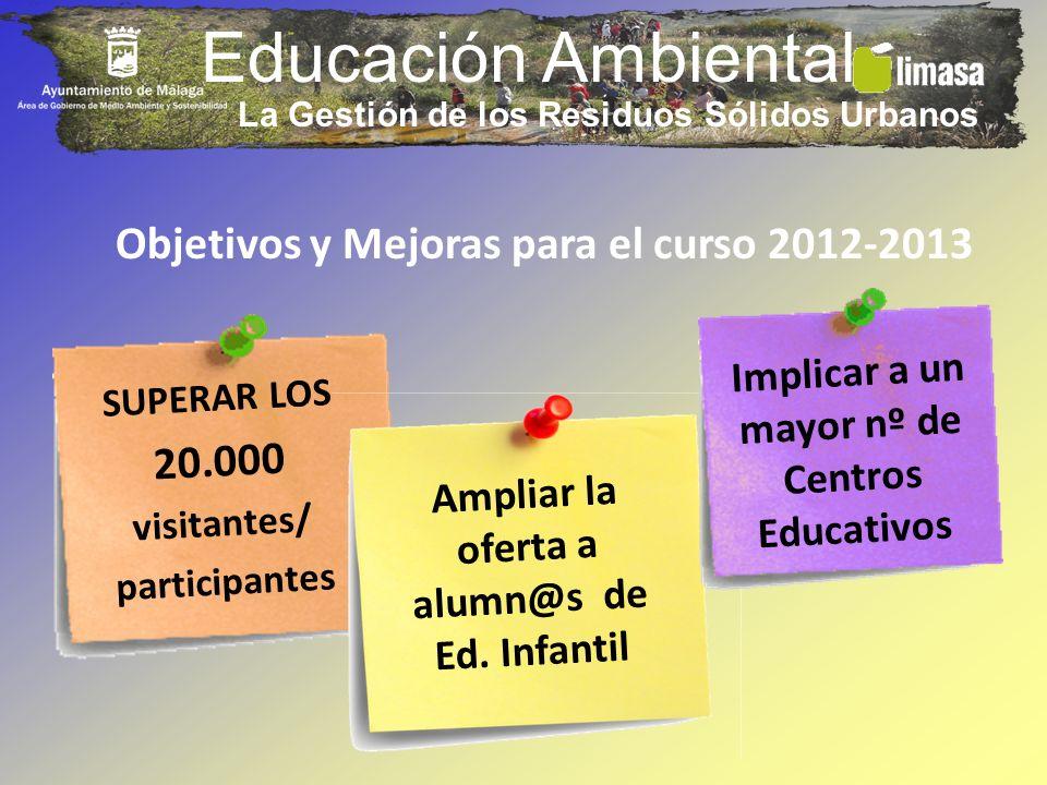 Educación Ambiental SUPERAR LOS 20.000 visitantes/ participantes Ampliar la oferta a alumn@s de Ed. Infantil Objetivos y Mejoras para el curso 2012-20