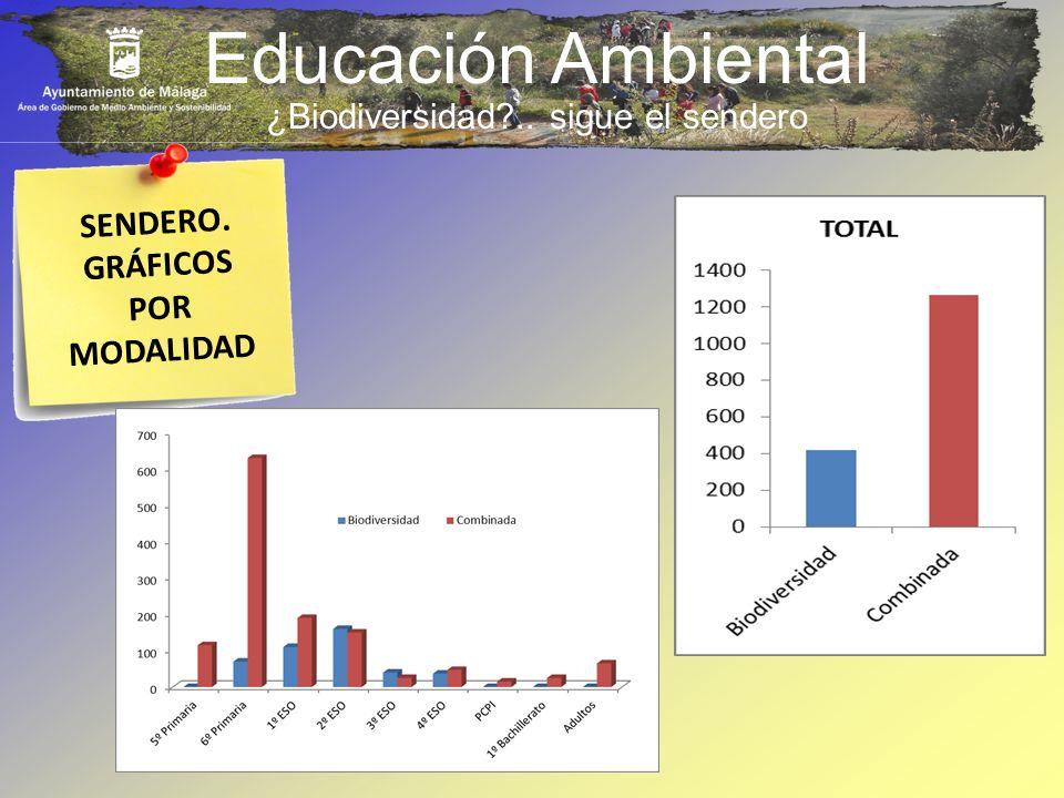 Educación Ambiental SENDERO. GRÁFICOS POR MODALIDAD ¿Biodiversidad?.. sigue el sendero
