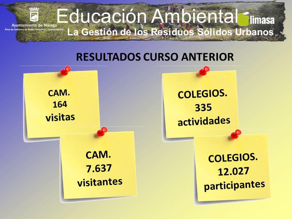 Educación Ambiental RESULTADOS CURSO ANTERIOR CAM. 164 visitas COLEGIOS. 335 actividades CAM. 7.637 visitantes COLEGIOS. 12.027 participantes La Gesti