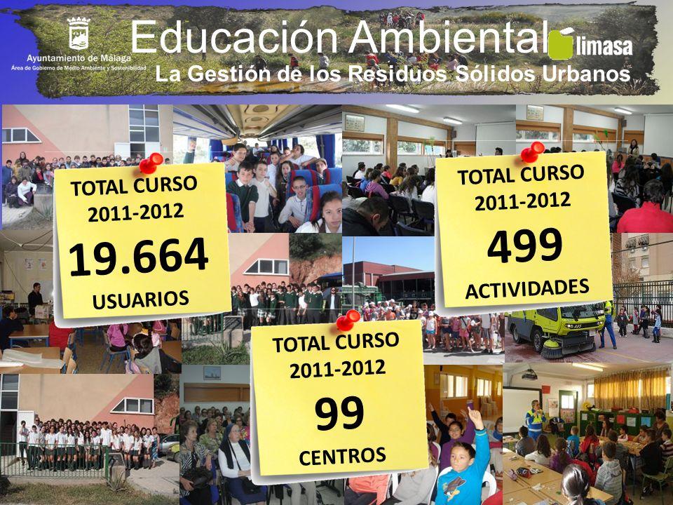 Educación Ambiental TOTAL CURSO 2011-2012 99 CENTROS TOTAL CURSO 2011-2012 19.664 USUARIOS TOTAL CURSO 2011-2012 499 ACTIVIDADES La Gestión de los Res