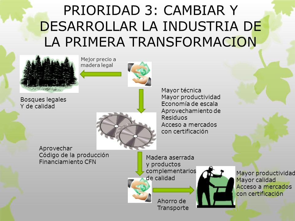 PRIORIDAD 3: CAMBIAR Y DESARROLLAR LA INDUSTRIA DE LA PRIMERA TRANSFORMACION Bosques legales Y de calidad Mayor técnica Mayor productividad Economía d