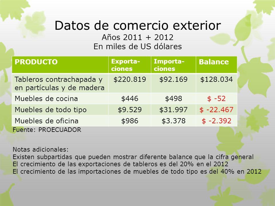 Datos de comercio exterior Años 2011 + 2012 En miles de US dólares PRODUCTO Exporta- ciones Importa- ciones Balance Tableros contrachapada y en partíc