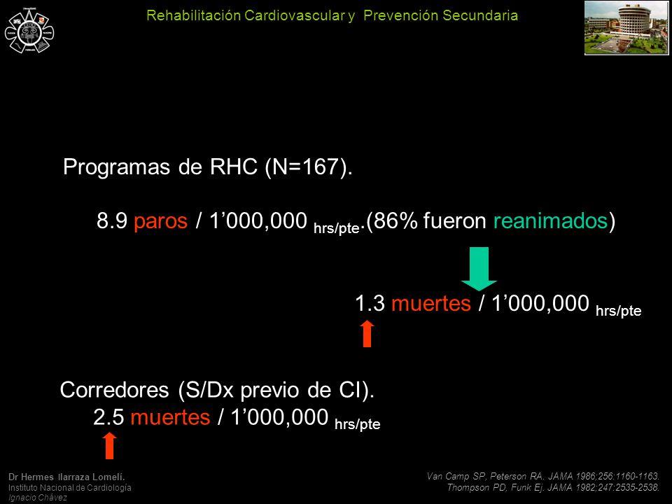 Programas de RHC (N=167).