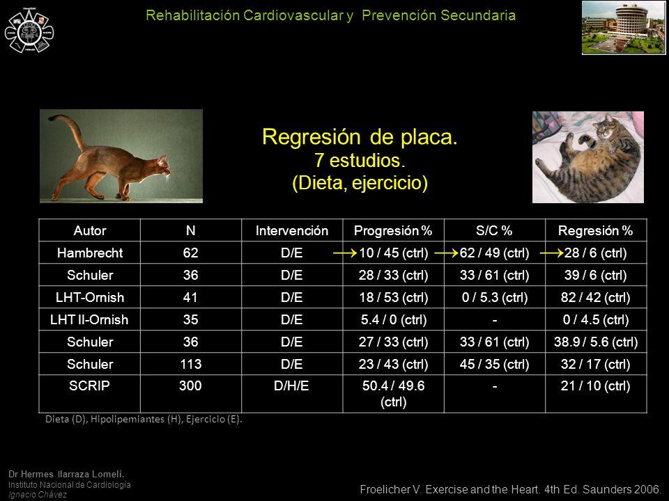 Milani R, et al.JACC 2004;43:1056-61. PCRas… ¿se modifica con la RHC.