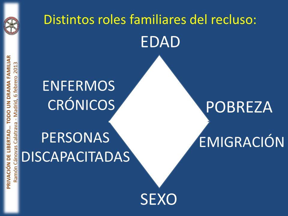 SEXO EDAD ENFERMOS CRÓNICOS PERSONAS DISCAPACITADAS POBREZA EMIGRACIÓN Distintos roles familiares del recluso: