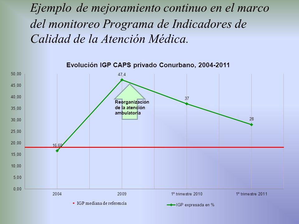 Ejemplo de mejoramiento continuo en el marco del monitoreo Programa de Indicadores de Calidad de la Atención Médica. IGP mediana de referencia