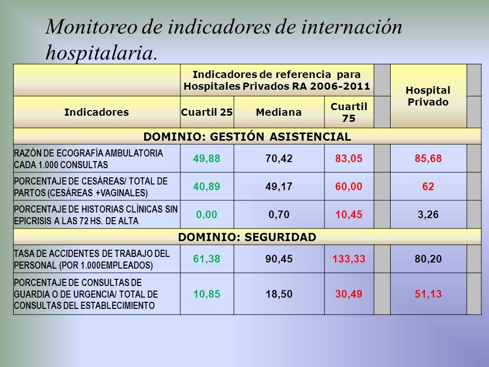 Indicadores de referencia para Hospitales Privados RA 2006-2011 Hospital Privado IndicadoresCuartil 25Mediana Cuartil 75 DOMINIO: GESTIÓN ASISTENCIAL