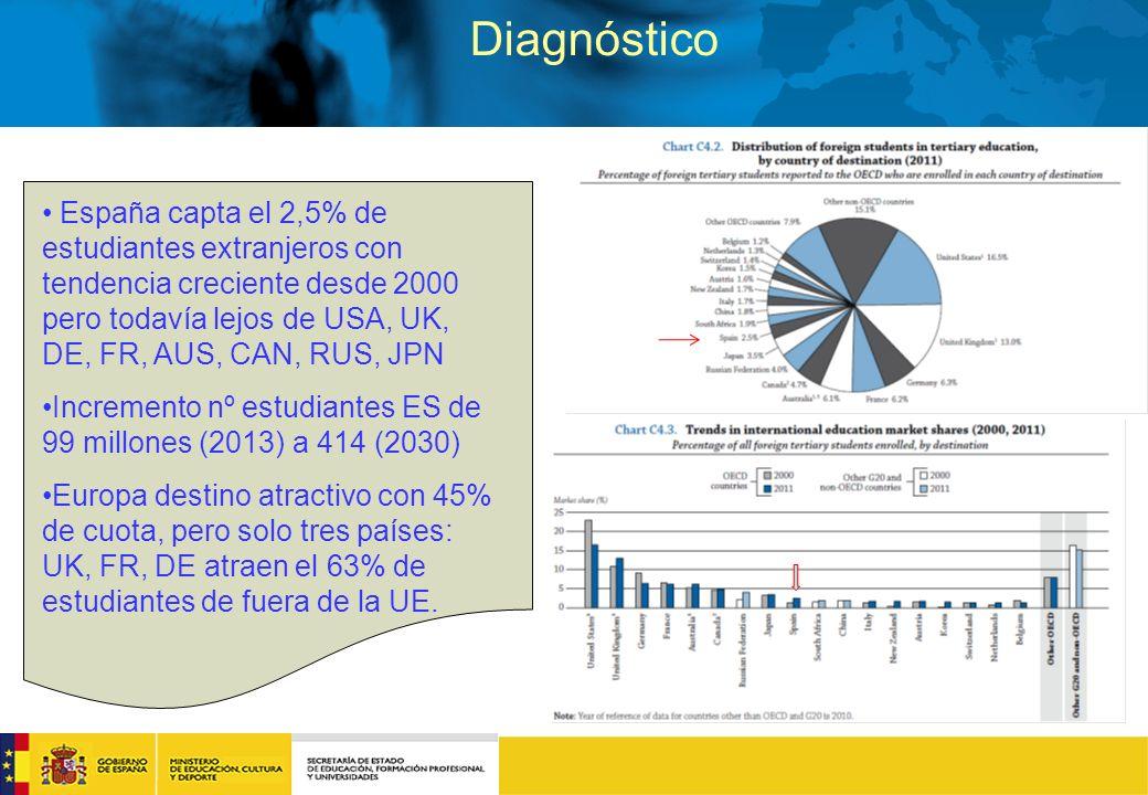 Diagnóstico España capta el 2,5% de estudiantes extranjeros con tendencia creciente desde 2000 pero todavía lejos de USA, UK, DE, FR, AUS, CAN, RUS, JPN Incremento nº estudiantes ES de 99 millones (2013) a 414 (2030) Europa destino atractivo con 45% de cuota, pero solo tres países: UK, FR, DE atraen el 63% de estudiantes de fuera de la UE.