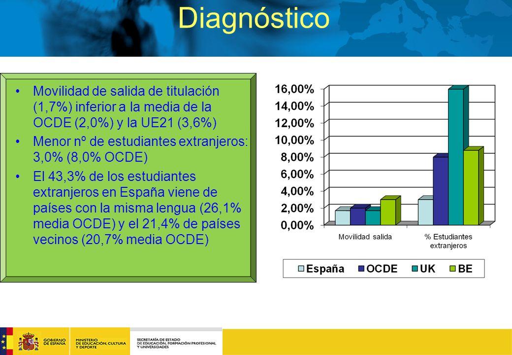 Diagnóstico Movilidad de salida de titulación (1,7%) inferior a la media de la OCDE (2,0%) y la UE21 (3,6%) Menor nº de estudiantes extranjeros: 3,0% (8,0% OCDE) El 43,3% de los estudiantes extranjeros en España viene de países con la misma lengua (26,1% media OCDE) y el 21,4% de países vecinos (20,7% media OCDE)
