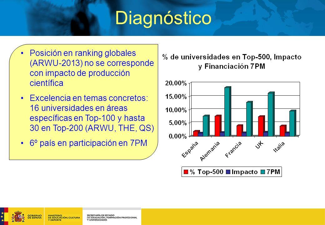 Diagnóstico Posición en ranking globales (ARWU-2013) no se corresponde con impacto de producción científica Excelencia en temas concretos: 16 universidades en áreas específicas en Top-100 y hasta 30 en Top-200 (ARWU, THE, QS) 6º país en participación en 7PM