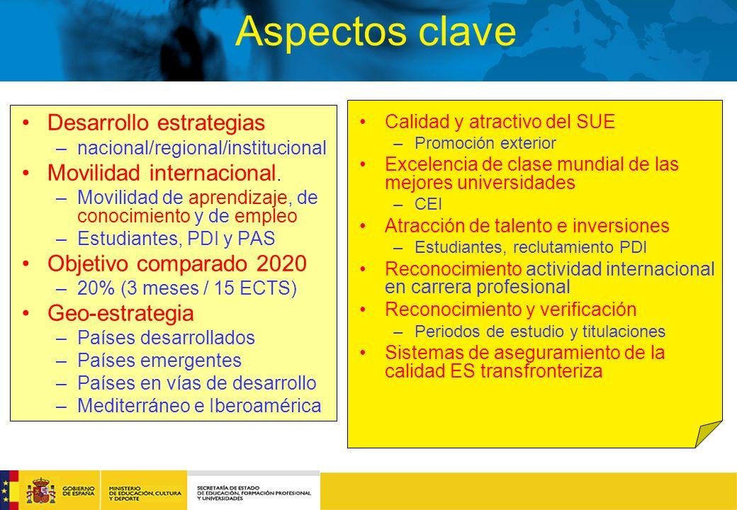 Aspectos clave Desarrollo estrategias –nacional/regional/institucional Movilidad internacional.
