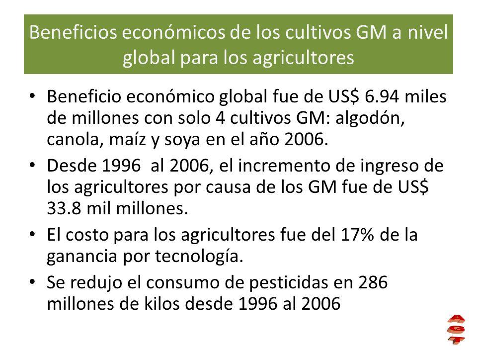 Beneficio económico global fue de US$ 6.94 miles de millones con solo 4 cultivos GM: algodón, canola, maíz y soya en el año 2006. Desde 1996 al 2006,