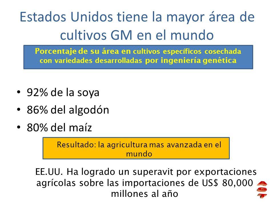 92% de la soya 86% del algodón 80% del maíz Estados Unidos tiene la mayor área de cultivos GM en el mundo Porcentaje de su área en cultivos específico