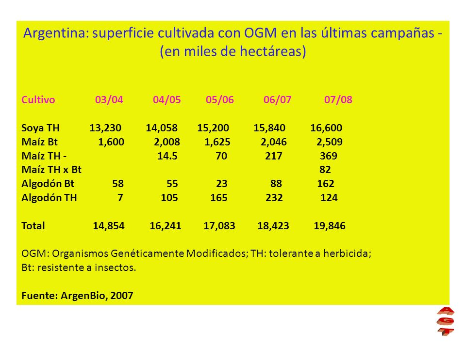 Argentina: superficie cultivada con OGM en las últimas campañas - (en miles de hectáreas) Cultivo 03/04 04/05 05/06 06/07 07/08 Soya TH 13,230 14,058