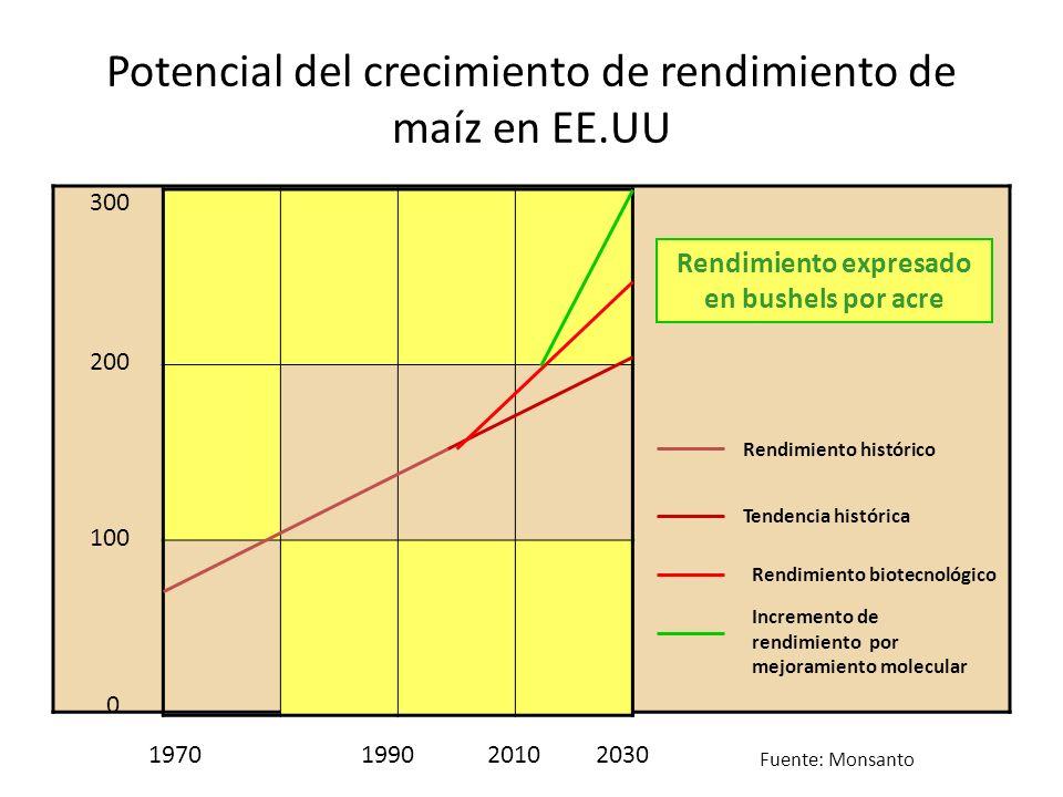 Potencial del crecimiento de rendimiento de maíz en EE.UU 0 100 200 300 1970 1990 2010 2030 Rendimiento histórico Tendencia histórica Rendimiento biot