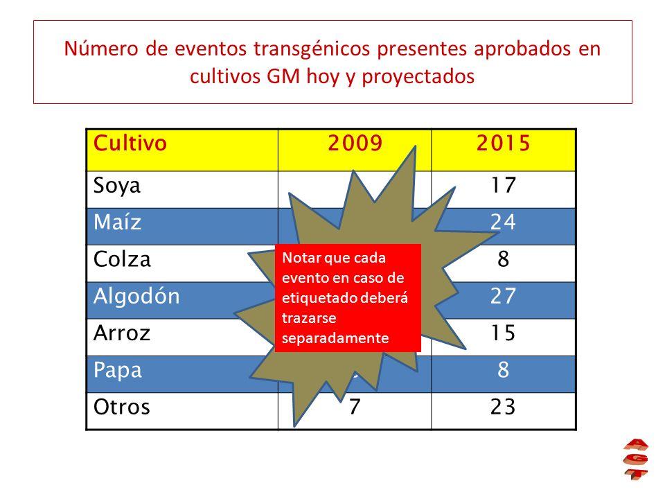 Número de eventos transgénicos presentes aprobados en cultivos GM hoy y proyectados Cultivo20092015 Soya117 Maíz924 Colza48 Algodón1227 Arroz015 Papa0