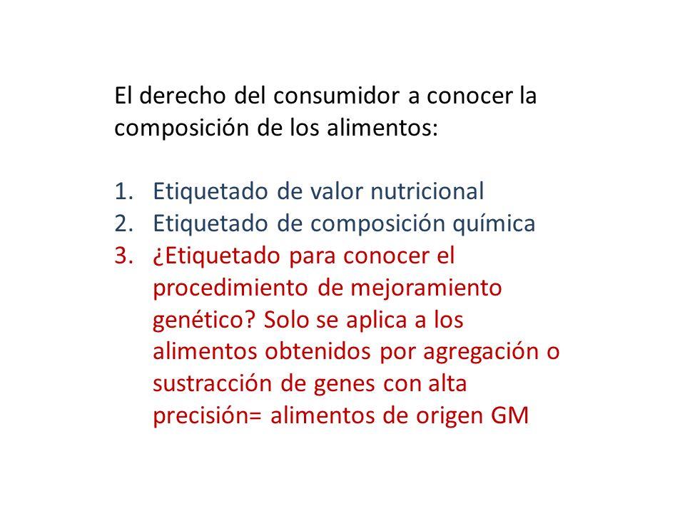 El derecho del consumidor a conocer la composición de los alimentos: 1.Etiquetado de valor nutricional 2.Etiquetado de composición química 3.¿Etiqueta