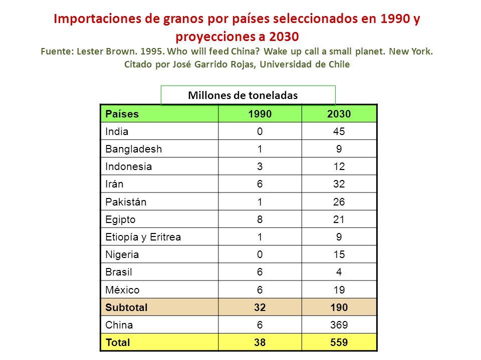 Importaciones de granos por países seleccionados en 1990 y proyecciones a 2030 Fuente: Lester Brown. 1995. Who will feed China? Wake up call a small p