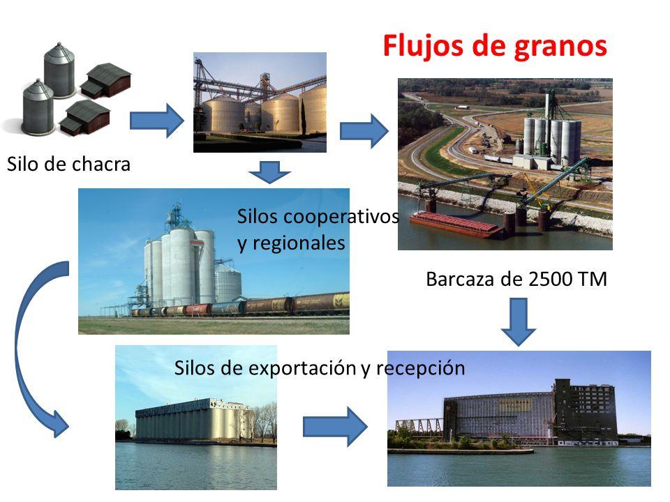 Flujos de granos Silos de exportación y recepción Silo de chacra Silos cooperativos y regionales Barcaza de 2500 TM