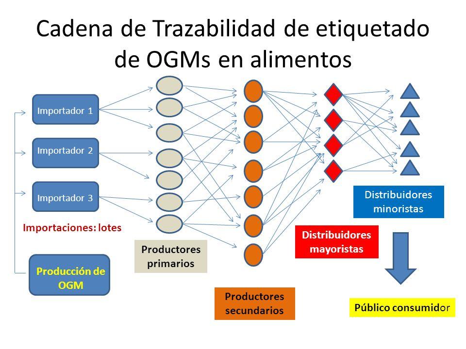 Cadena de Trazabilidad de etiquetado de OGMs en alimentos Producción de OGM Importaciones: lotes Productores primarios Productores secundarios Distrib