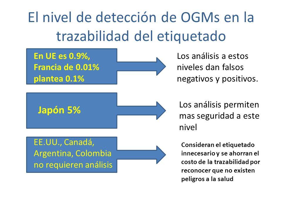 El nivel de detección de OGMs en la trazabilidad del etiquetado En UE es 0.9%, Francia de 0.01% plantea 0.1% Japón 5% Los análisis a estos niveles dan