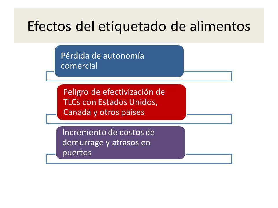 Efectos del etiquetado de alimentos Pérdida de autonomía comercial Peligro de efectivización de TLCs con Estados Unidos, Canadá y otros países Increme