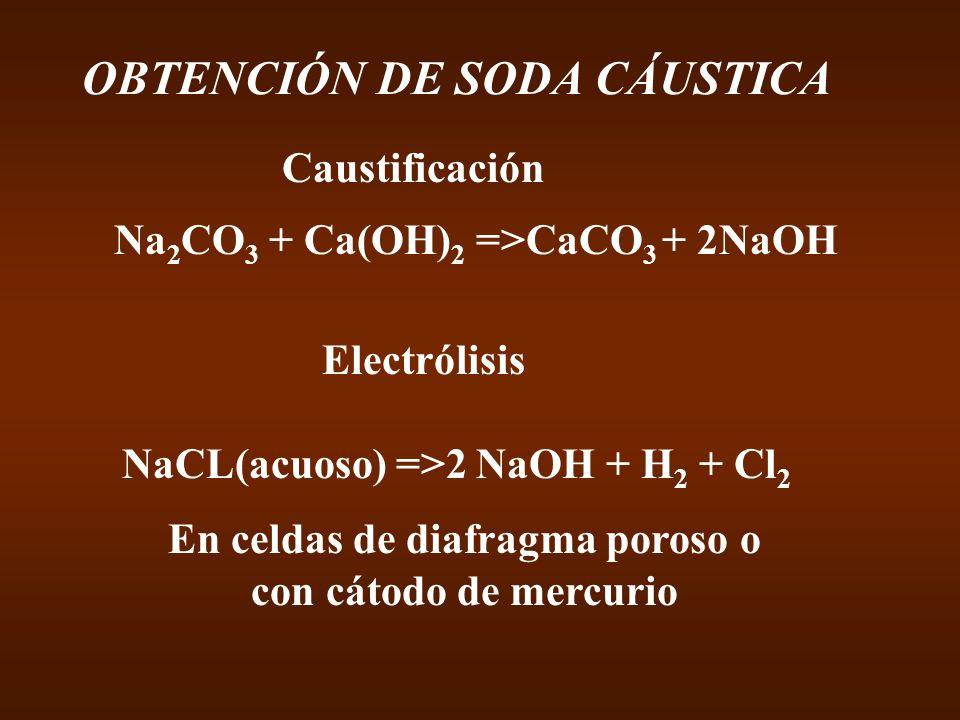 En celdas de diafragma poroso o con cátodo de mercurio OBTENCIÓN DE SODA CÁUSTICA Na 2 CO 3 + Ca(OH) 2 =>CaCO 3 + 2NaOH Electrólisis NaCL(acuoso) =>2 NaOH + H 2 + Cl 2 Caustificación