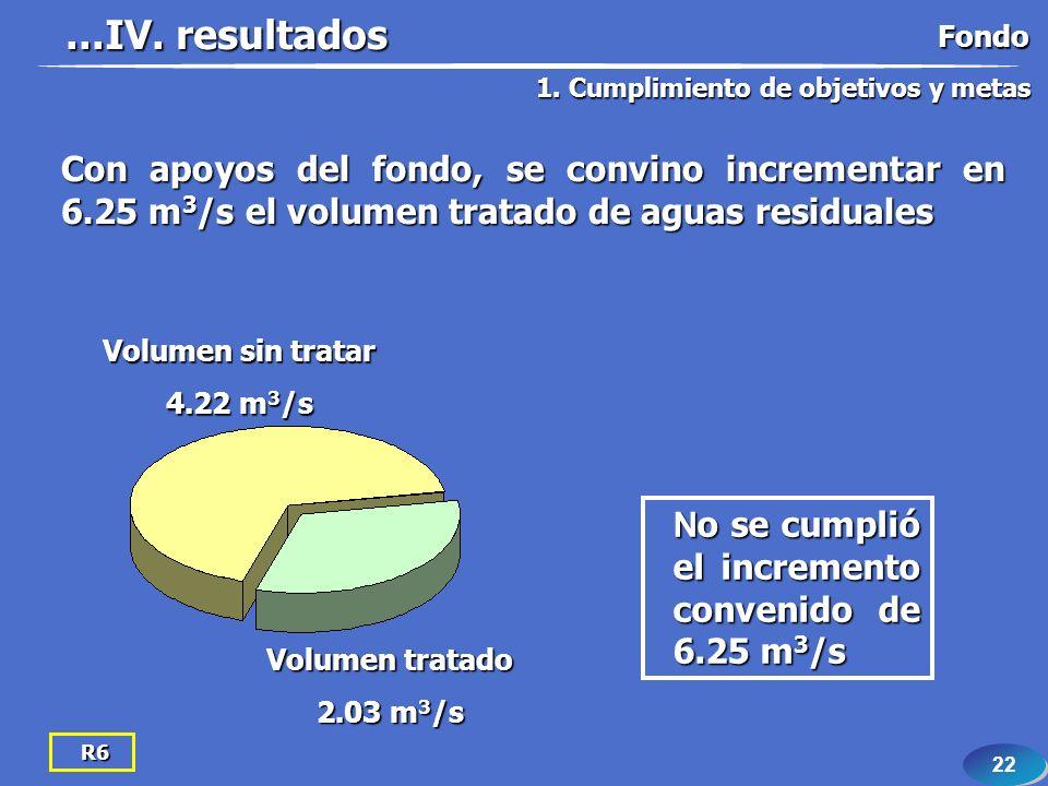 22 R6 Con apoyos del fondo, se convino incrementar en 6.25 m 3 /s el volumen tratado de aguas residuales N o se cumplió el incremento convenido de 6.25 m 3 /s Volumen tratado 2.03 m 3 /s Volumen sin tratar 4.22 m 3 /s...IV.