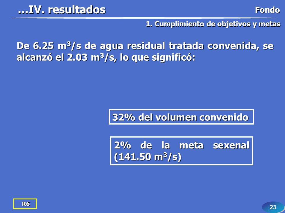 23 R6 De 6.25 m 3 /s de agua residual tratada convenida, se alcanzó el 2.03 m 3 /s, lo que significó: 32% del volumen convenido 2% de la meta sexenal