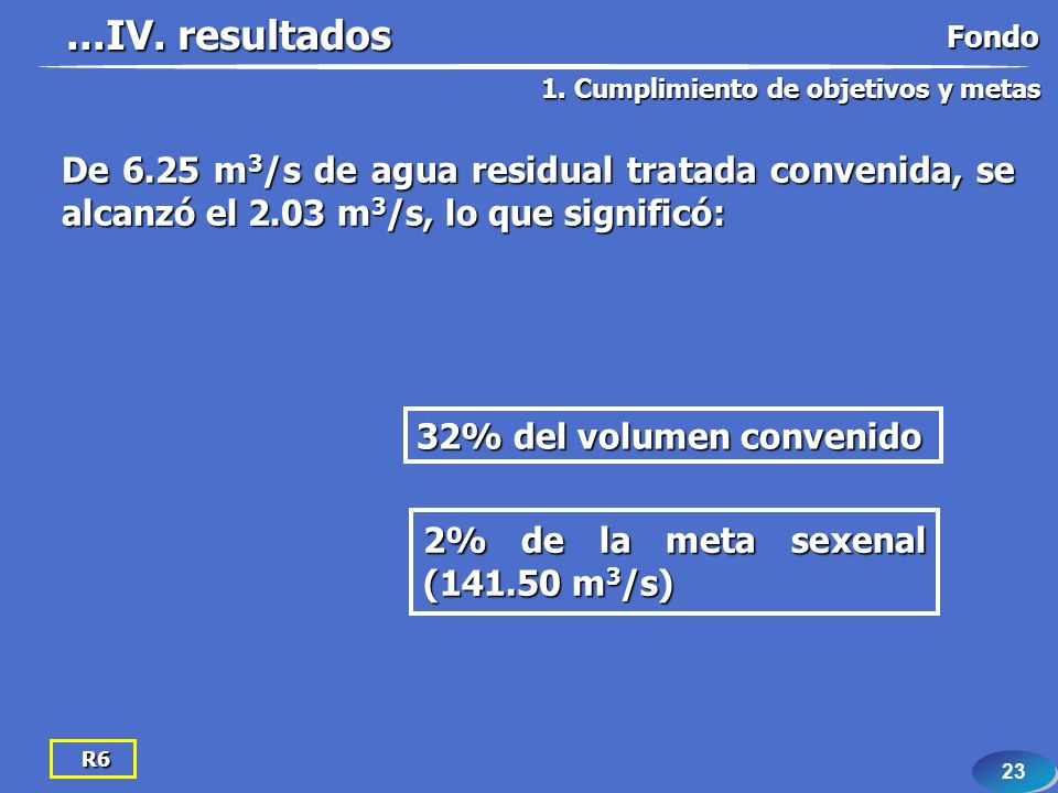 23 R6 De 6.25 m 3 /s de agua residual tratada convenida, se alcanzó el 2.03 m 3 /s, lo que significó: 32% del volumen convenido 2% de la meta sexenal (141.50 m 3 /s)...IV.