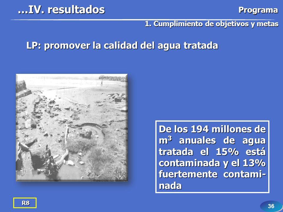 36 R8 LP: promover la calidad del agua tratada De los 194 millones de m 3 anuales de agua tratada el 15% está contaminada y el 13% fuertemente contami