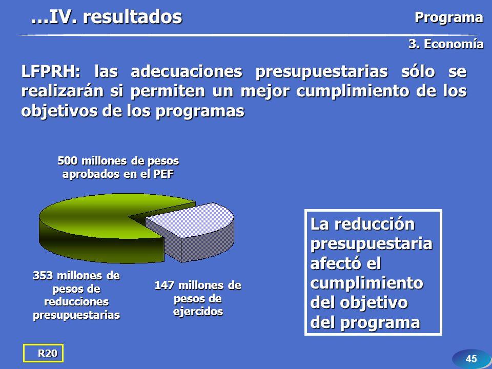 45 R20 500 millones de pesos aprobados en el PEF 147 millones de pesos de ejercidos 353 millones de pesos de reducciones presupuestarias La reducción presupuestaria afectó el cumplimiento del objetivo del programa LFPRH: las adecuaciones presupuestarias sólo se realizarán si permiten un mejor cumplimiento de los objetivos de los programas...IV.