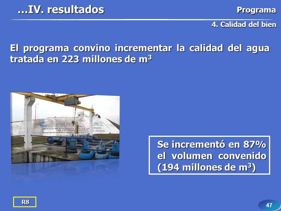 47 R8 El programa convino incrementar la calidad del agua tratada en 223 millones de m 3...IV. resultados 4. Calidad del bien Programa Se incrementó e
