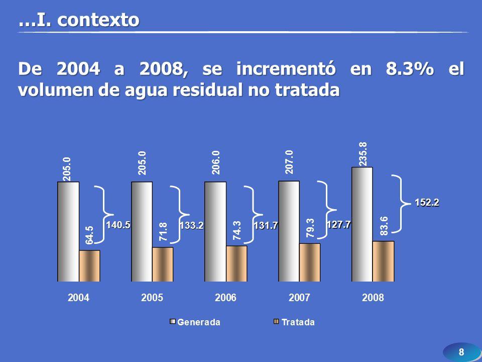 8 8 De 2004 a 2008, se incrementó en 8.3% el volumen de agua residual no tratada 140.5 133.2 131.7 127.7 152.2 …I. contexto