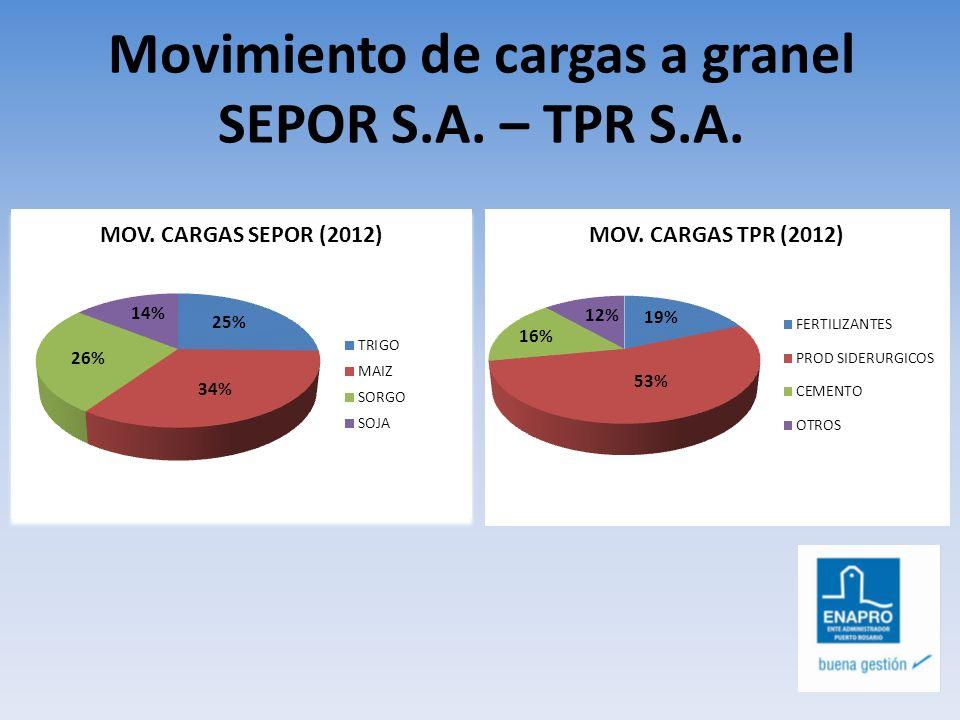 Movimiento de cargas a granel TPR S.A.IMPO – EXPO (x producto) EXPORTACIONES TPR S.A.