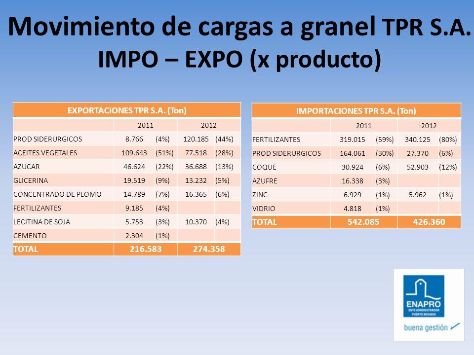 Movimiento de cargas a granel TPR S.A. IMPO – EXPO (x producto) EXPORTACIONES TPR S.A. (Ton) 20112012 PROD SIDERURGICOS8.766(4%)120.185(44%) ACEITES V