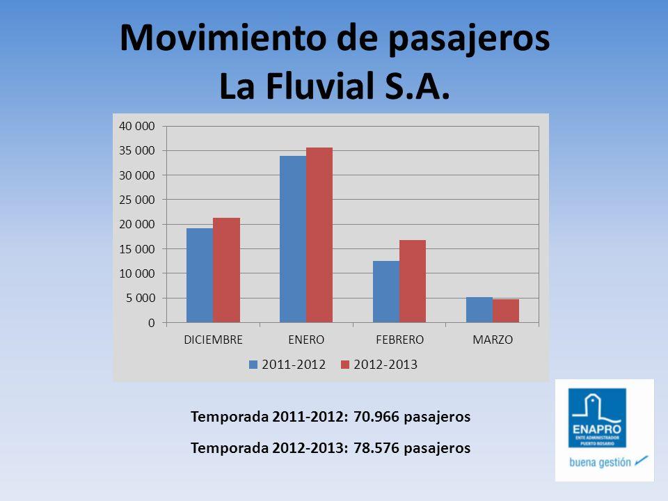 Movimiento de pasajeros La Fluvial S.A. Temporada 2011-2012: 70.966 pasajeros Temporada 2012-2013: 78.576 pasajeros