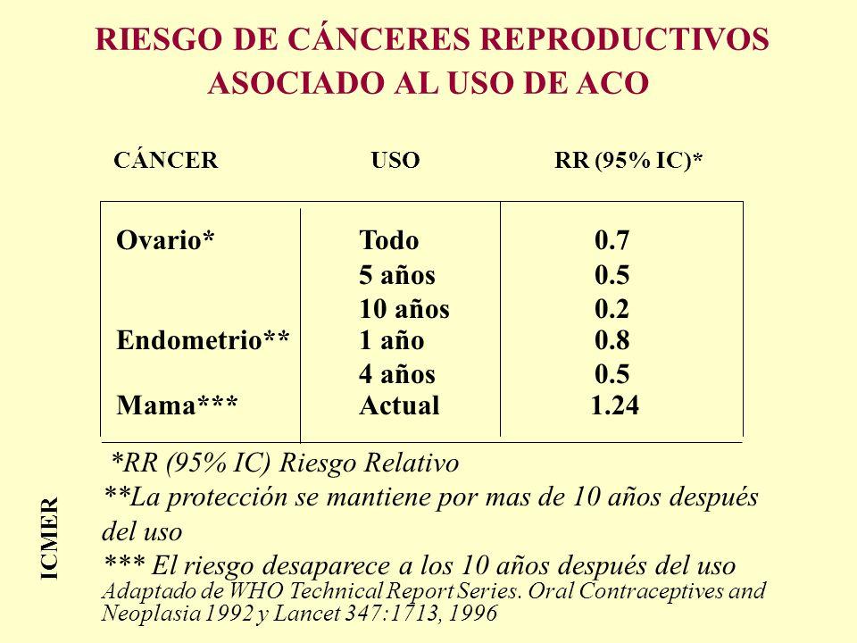ICMER CÁNCER USO RR (95% IC)* Ovario* Todo 0.7 5 años 0.5 10 años 0.2 Endometrio**1 año 0.8 4 años 0.5 Mama***Actual 1.24 ____________________________